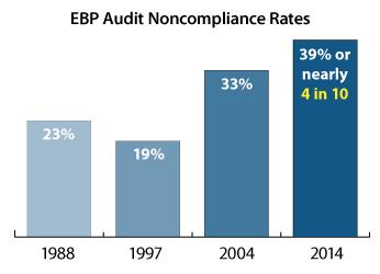 EBP-Audit-Noncompliance-Rates.jpg